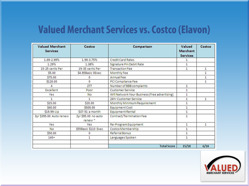 Vms Credit Card Processing >> VMS-Washington - vs. Costco (Elavon)